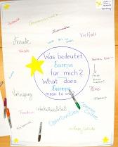 Brainstorming Plakat zm Thema: