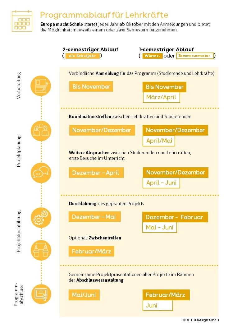 Graphische Darstellung des Programmablaufs von